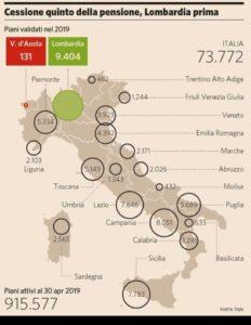grafico della cessione del quinto della pensione in Italia